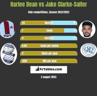 Harlee Dean vs Jake Clarke-Salter h2h player stats