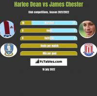 Harlee Dean vs James Chester h2h player stats