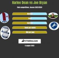Harlee Dean vs Joe Bryan h2h player stats