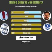 Harlee Dean vs Joe Rafferty h2h player stats