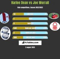 Harlee Dean vs Joe Worrall h2h player stats