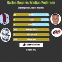 Harlee Dean vs Kristian Pedersen h2h player stats