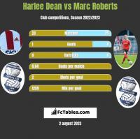 Harlee Dean vs Marc Roberts h2h player stats