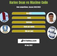 Harlee Dean vs Maxime Colin h2h player stats