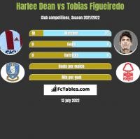 Harlee Dean vs Tobias Figueiredo h2h player stats