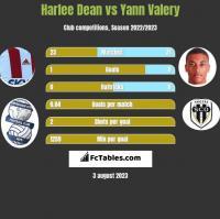 Harlee Dean vs Yann Valery h2h player stats