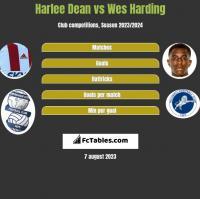 Harlee Dean vs Wes Harding h2h player stats
