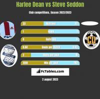 Harlee Dean vs Steve Seddon h2h player stats