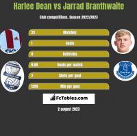 Harlee Dean vs Jarrad Branthwaite h2h player stats
