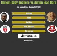 Harlem-Eddy Gnohere vs Adrian Ioan Hora h2h player stats