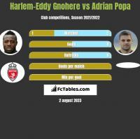 Harlem-Eddy Gnohere vs Adrian Popa h2h player stats
