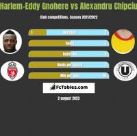Harlem-Eddy Gnohere vs Alexandru Chipciu h2h player stats