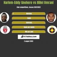 Harlem-Eddy Gnohere vs Billel Omrani h2h player stats