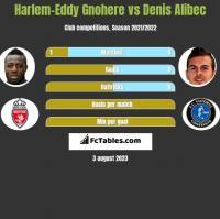 Harlem-Eddy Gnohere vs Denis Alibec h2h player stats