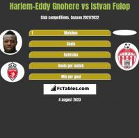 Harlem-Eddy Gnohere vs Istvan Fulop h2h player stats