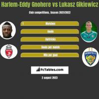 Harlem-Eddy Gnohere vs Lukasz Gikiewicz h2h player stats