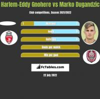 Harlem-Eddy Gnohere vs Marko Dugandzic h2h player stats