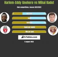 Harlem-Eddy Gnohere vs Mihai Radut h2h player stats