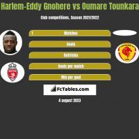 Harlem-Eddy Gnohere vs Oumare Tounkara h2h player stats
