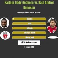 Harlem-Eddy Gnohere vs Raul Andrei Rusescu h2h player stats