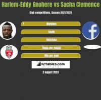 Harlem-Eddy Gnohere vs Sacha Clemence h2h player stats