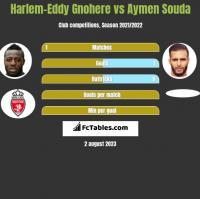 Harlem-Eddy Gnohere vs Aymen Souda h2h player stats