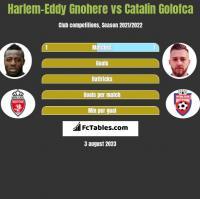 Harlem-Eddy Gnohere vs Catalin Golofca h2h player stats