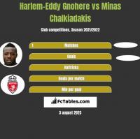 Harlem-Eddy Gnohere vs Minas Chalkiadakis h2h player stats
