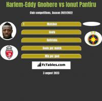 Harlem-Eddy Gnohere vs Ionut Pantiru h2h player stats