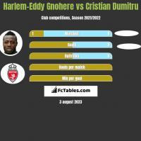 Harlem-Eddy Gnohere vs Cristian Dumitru h2h player stats