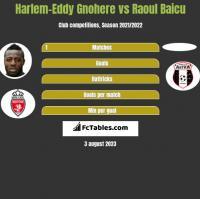 Harlem-Eddy Gnohere vs Raoul Baicu h2h player stats