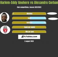 Harlem-Eddy Gnohere vs Alexandru Corban h2h player stats