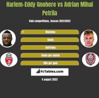 Harlem-Eddy Gnohere vs Adrian Mihai Petrila h2h player stats