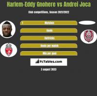 Harlem-Eddy Gnohere vs Andrei Joca h2h player stats