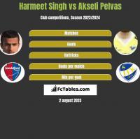 Harmeet Singh vs Akseli Pelvas h2h player stats