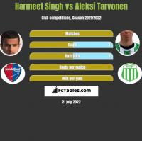 Harmeet Singh vs Aleksi Tarvonen h2h player stats