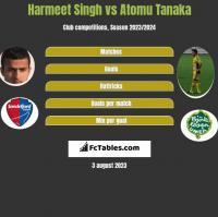 Harmeet Singh vs Atomu Tanaka h2h player stats