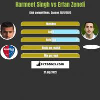 Harmeet Singh vs Erfan Zeneli h2h player stats