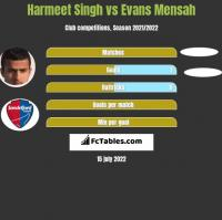 Harmeet Singh vs Evans Mensah h2h player stats
