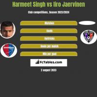 Harmeet Singh vs Iiro Jaervinen h2h player stats