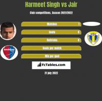 Harmeet Singh vs Jair h2h player stats