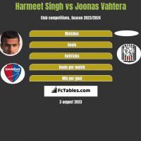 Harmeet Singh vs Joonas Vahtera h2h player stats