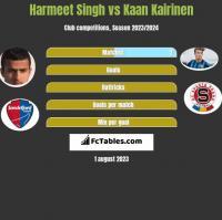 Harmeet Singh vs Kaan Kairinen h2h player stats