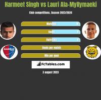 Harmeet Singh vs Lauri Ala-Myllymaeki h2h player stats