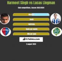 Harmeet Singh vs Lucas Lingman h2h player stats