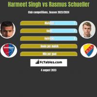 Harmeet Singh vs Rasmus Schueller h2h player stats