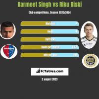 Harmeet Singh vs Riku Riski h2h player stats