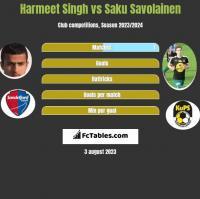 Harmeet Singh vs Saku Savolainen h2h player stats
