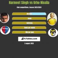 Harmeet Singh vs Urho Nissila h2h player stats
