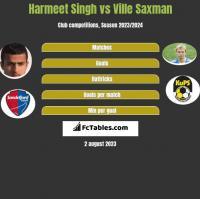 Harmeet Singh vs Ville Saxman h2h player stats
